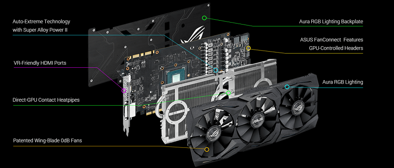 ASUS Strix GTX GeForce 1080: A graphics card and record improves